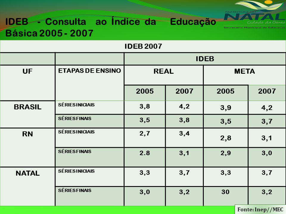 IDEB - Consulta ao Índice da Educação Básica 2005 - 2007