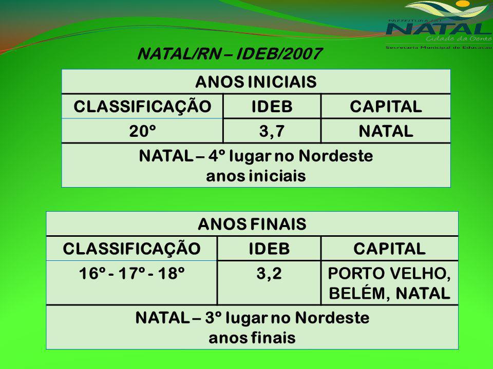 NATAL – 4º lugar no Nordeste NATAL – 3º lugar no Nordeste