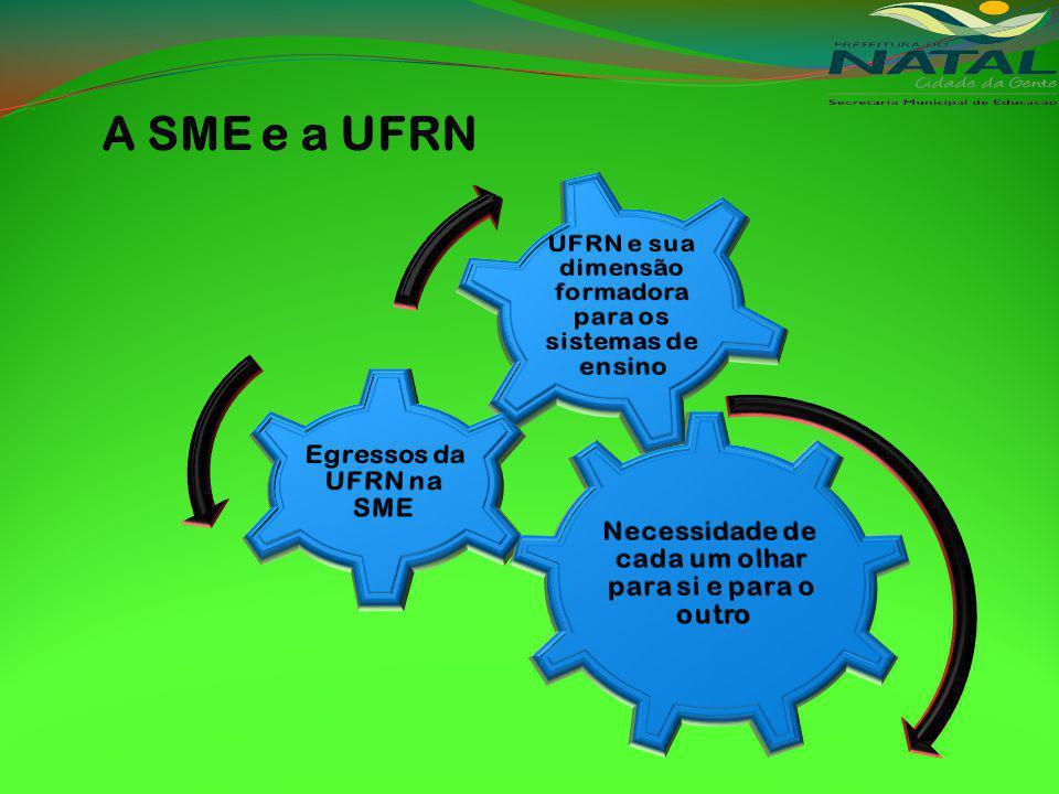 A SME e a UFRN Necessidade de cada um olhar para si e para o outro. Egressos da UFRN na SME.