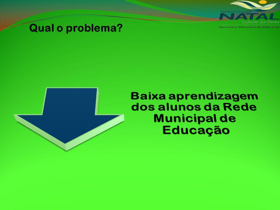 Baixa aprendizagem dos alunos da Rede Municipal de Educação
