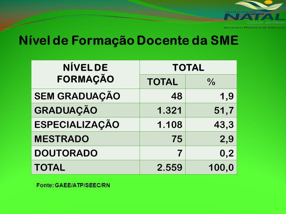 Nível de Formação Docente da SME