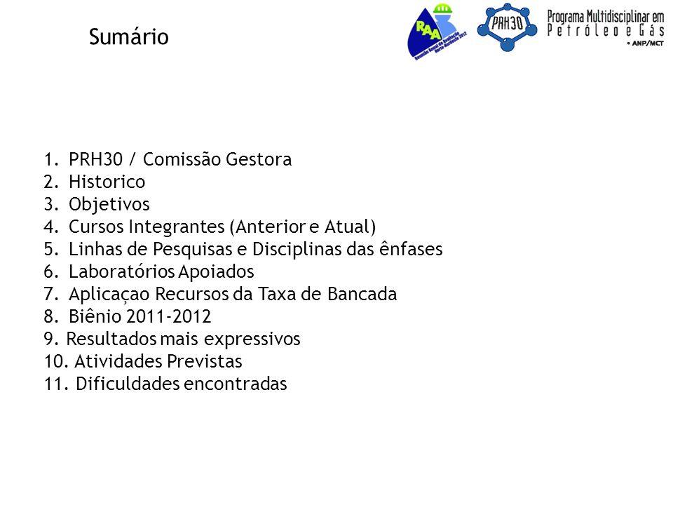 Sumário PRH30 / Comissão Gestora Historico Objetivos