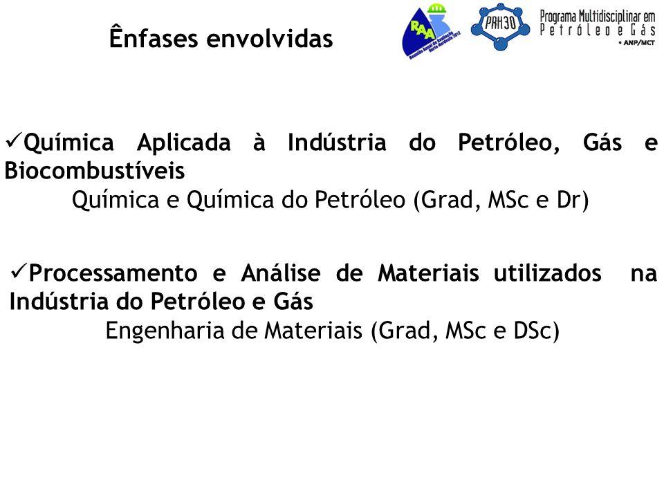 Ênfases envolvidas Química Aplicada à Indústria do Petróleo, Gás e Biocombustíveis. Química e Química do Petróleo (Grad, MSc e Dr)