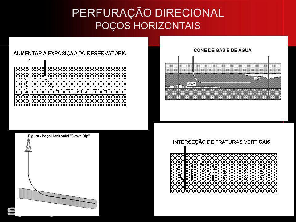 PERFURAÇÃO DIRECIONAL POÇOS HORIZONTAIS