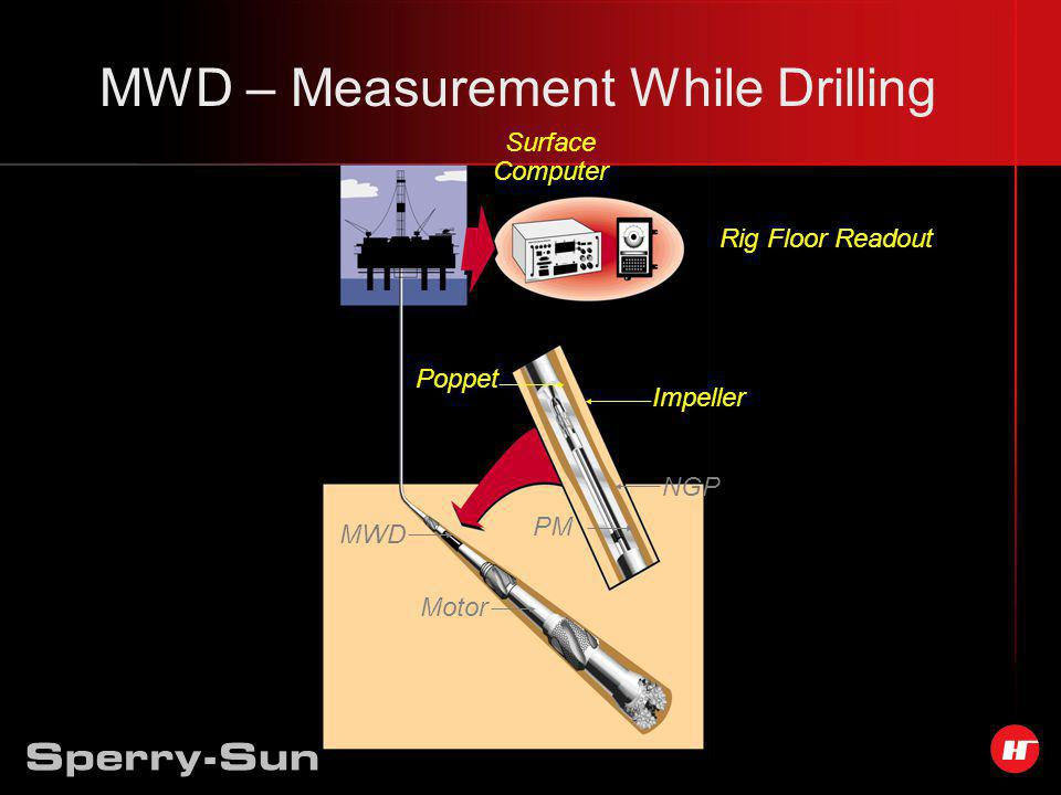 MWD – Measurement While Drilling