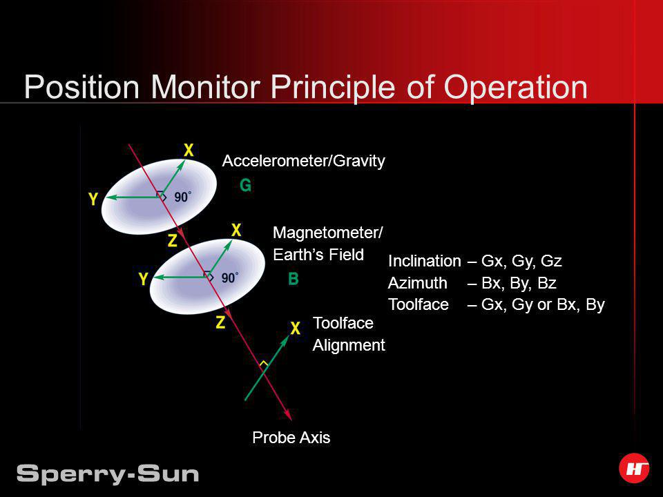 Position Monitor Principle of Operation