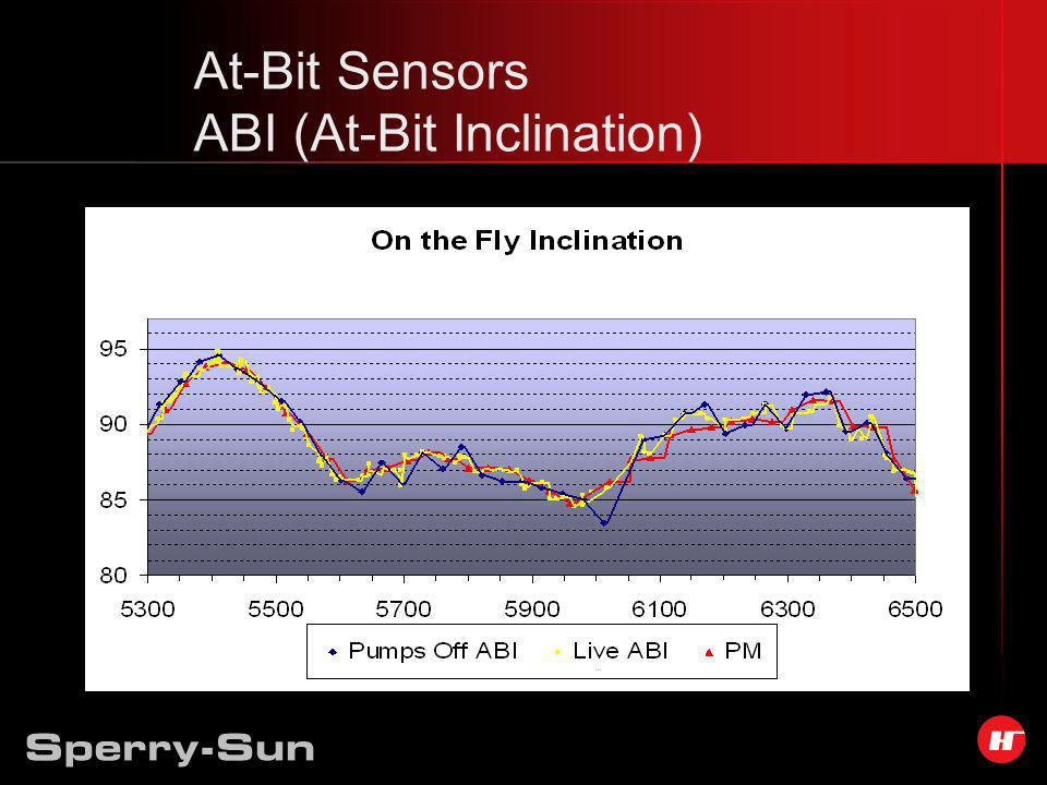 At-Bit Sensors ABI (At-Bit Inclination)