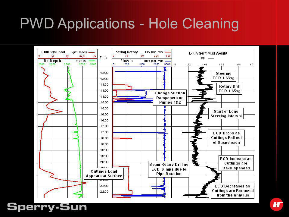 PWD Applications - Hole Cleaning