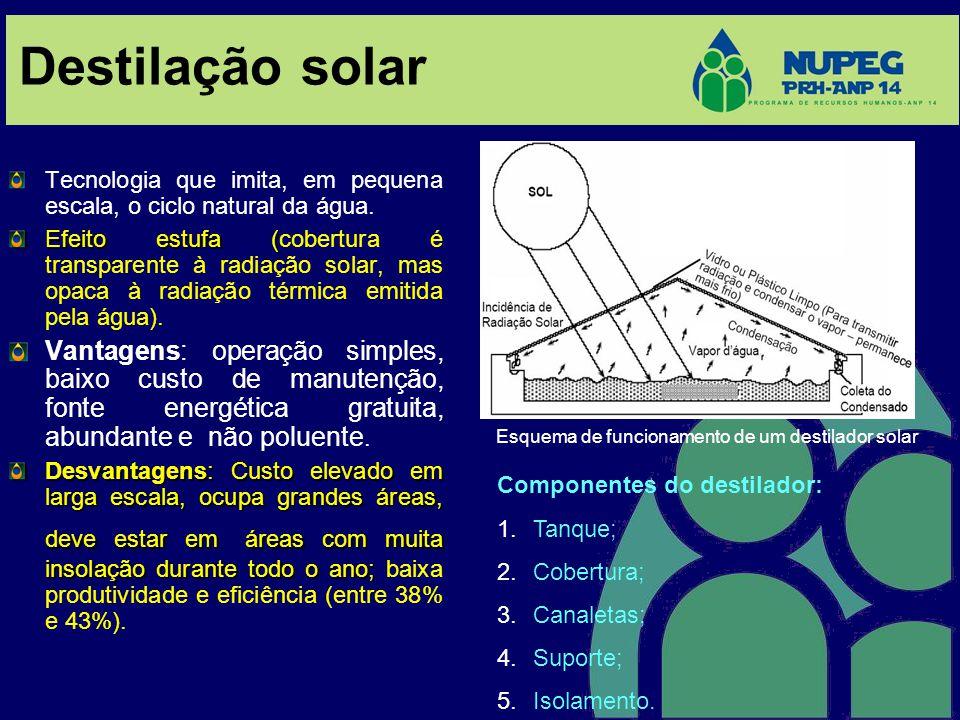 Esquema de funcionamento de um destilador solar