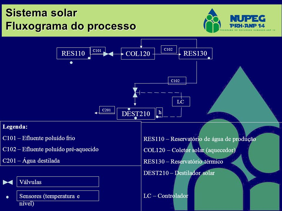 Sistema solar Fluxograma do processo