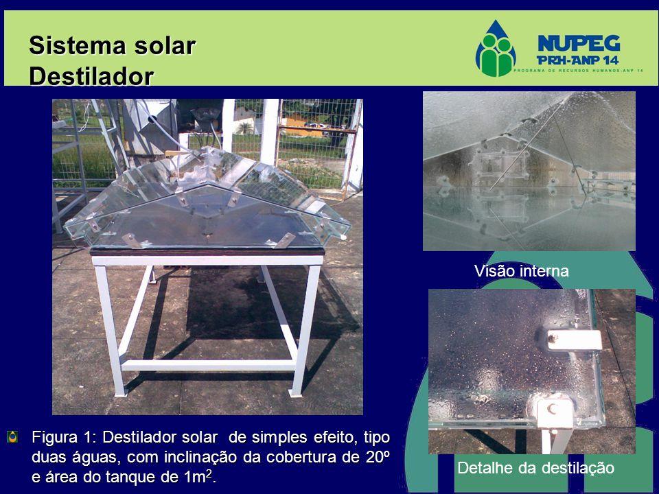 Sistema solar Destilador Visão interna