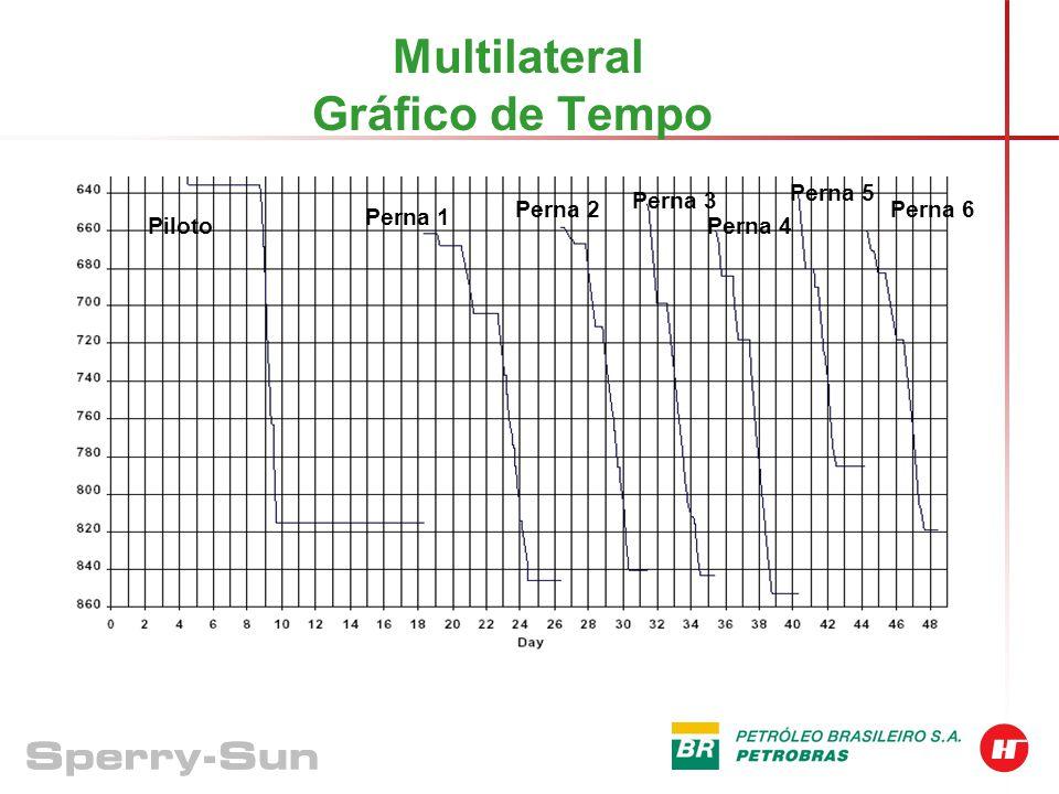 Multilateral Gráfico de Tempo