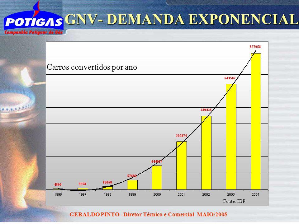 GNV- DEMANDA EXPONENCIAL