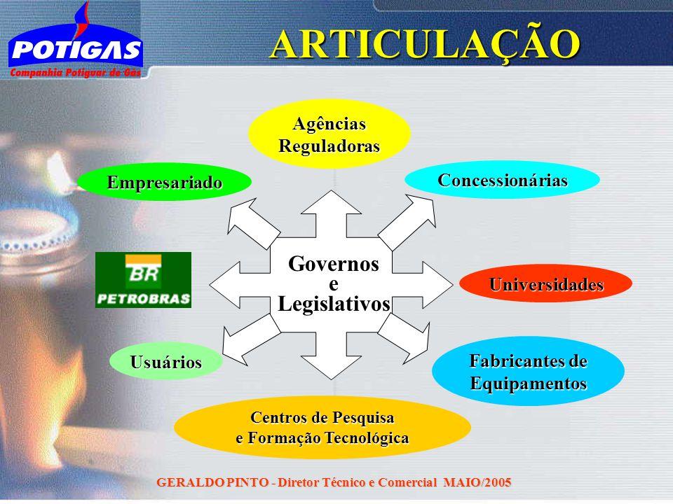ARTICULAÇÃO Governos e Legislativos Agências Reguladoras