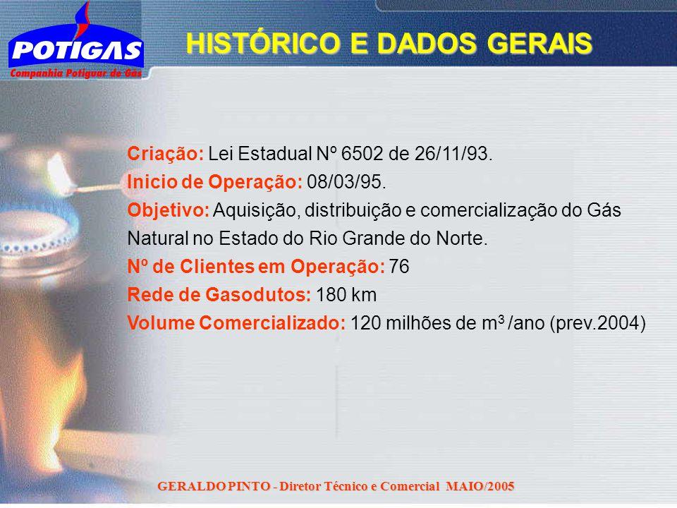 HISTÓRICO E DADOS GERAIS