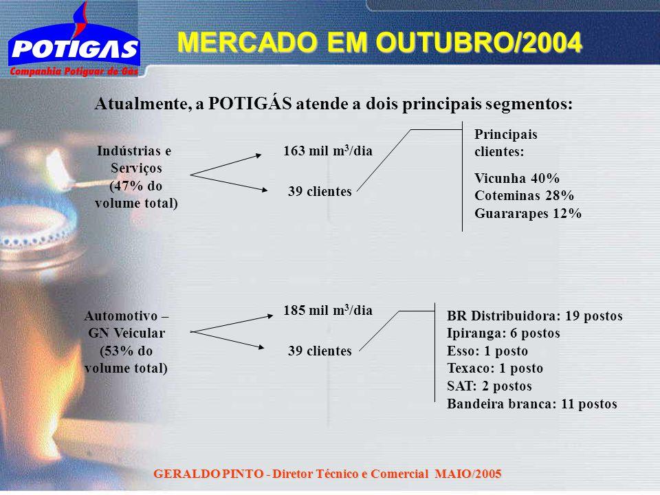 MERCADO EM OUTUBRO/2004 Atualmente, a POTIGÁS atende a dois principais segmentos: Principais clientes: