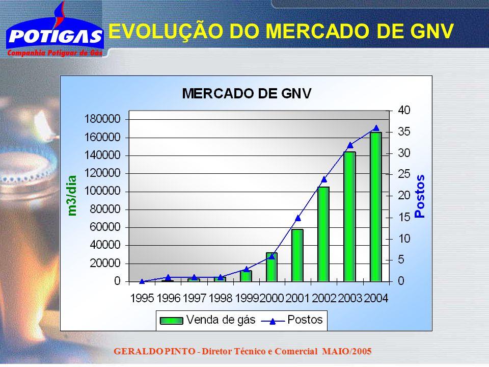 EVOLUÇÃO DO MERCADO DE GNV