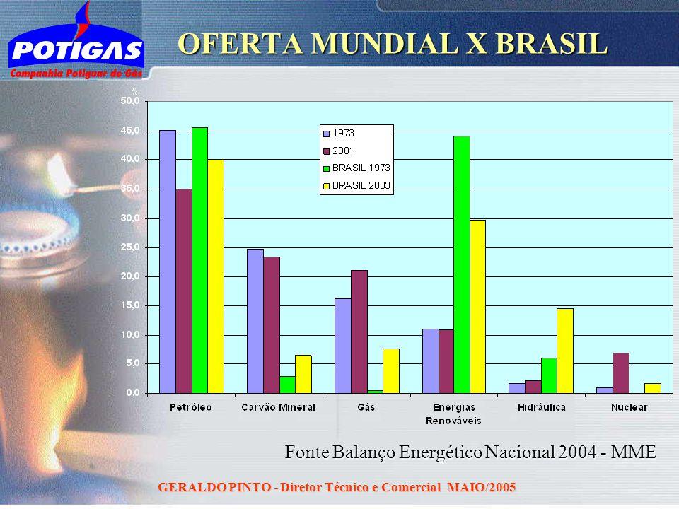 OFERTA MUNDIAL X BRASIL