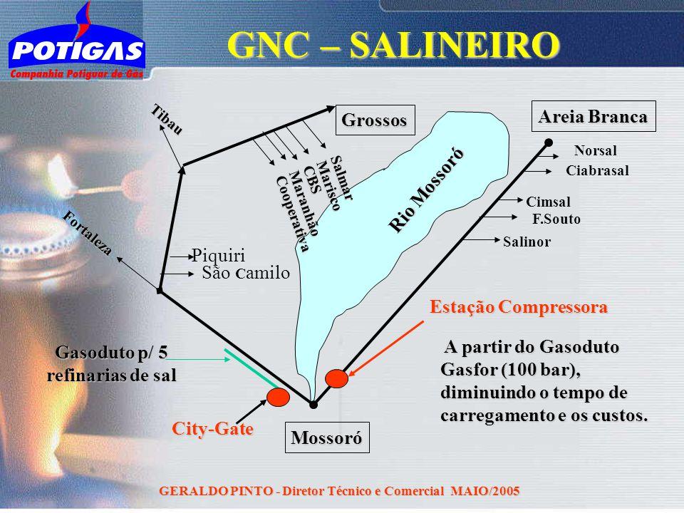 GNC – SALINEIRO Areia Branca Grossos Rio Mossoró Piquiri São Camilo