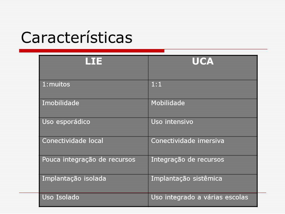 Características LIE UCA 1:muitos 1:1 Imobilidade Mobilidade