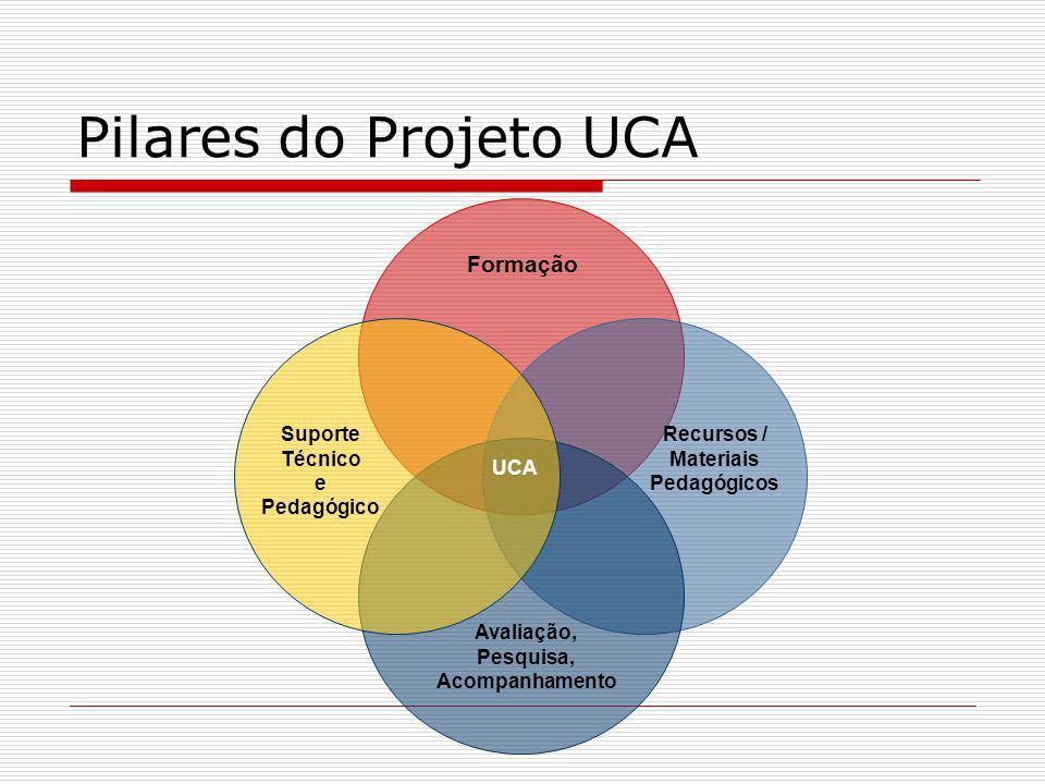 Pilares do Projeto UCA Formação Suporte Técnico e Pedagógico