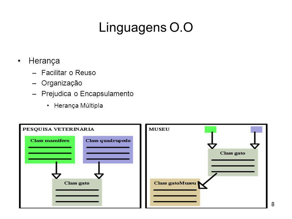 Linguagens O.O Herança Facilitar o Reuso Organização