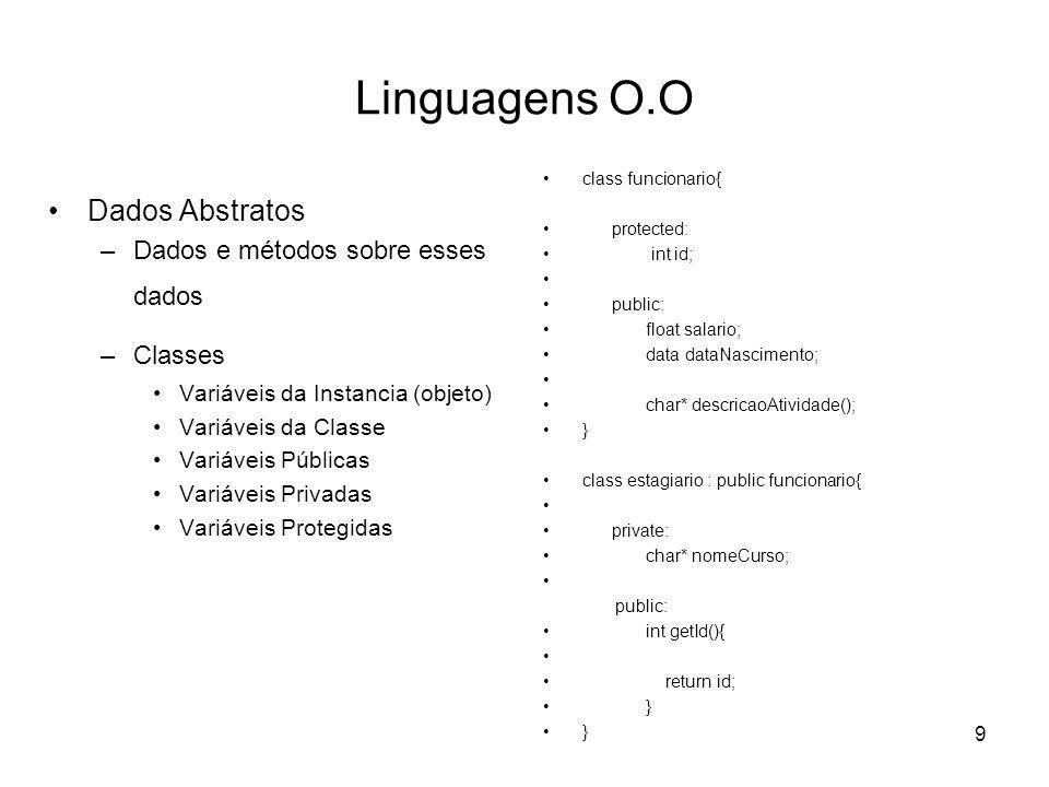 Linguagens O.O Dados Abstratos Dados e métodos sobre esses dados