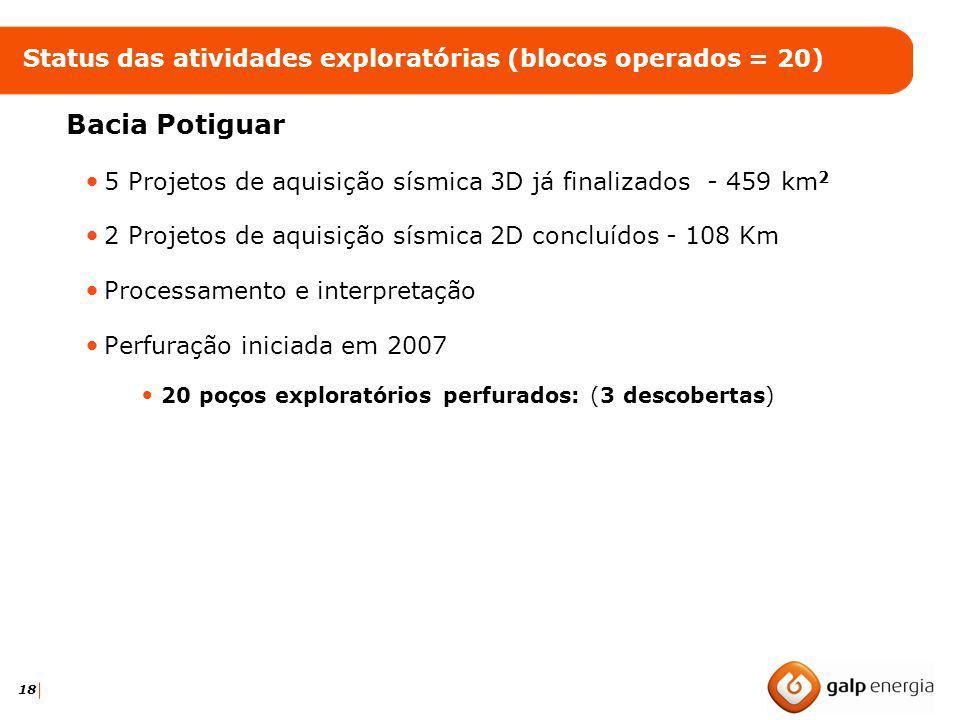 Status das atividades exploratórias (blocos operados = 20)