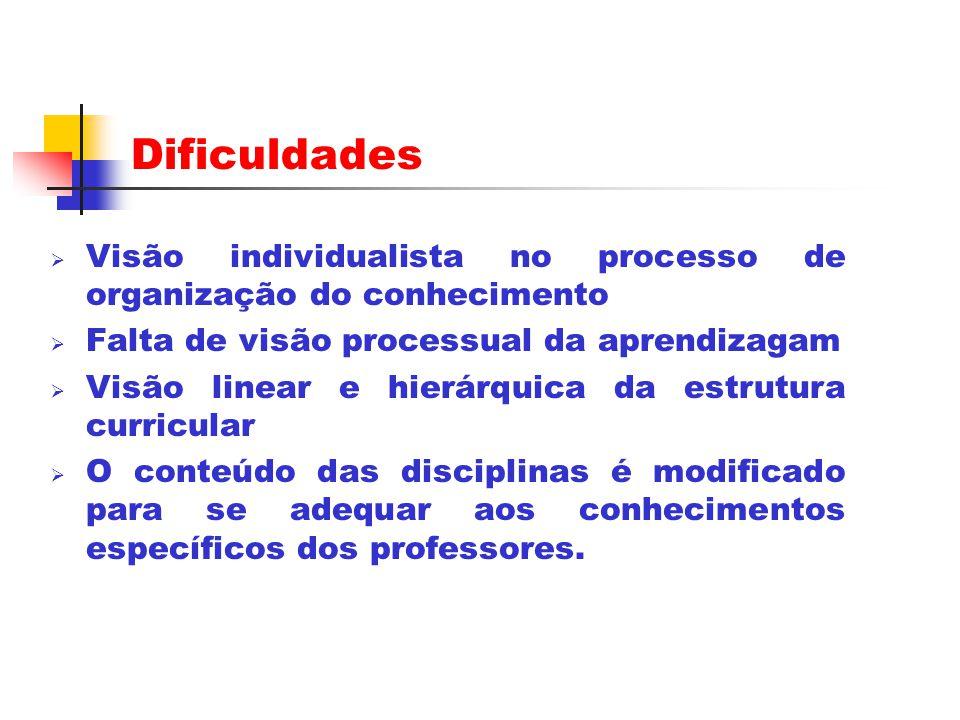 Dificuldades Visão individualista no processo de organização do conhecimento. Falta de visão processual da aprendizagam.