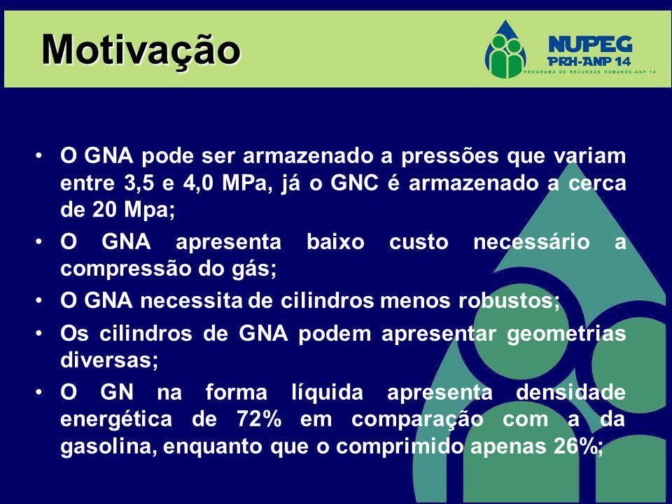 Motivação O GNA pode ser armazenado a pressões que variam entre 3,5 e 4,0 MPa, já o GNC é armazenado a cerca de 20 Mpa;