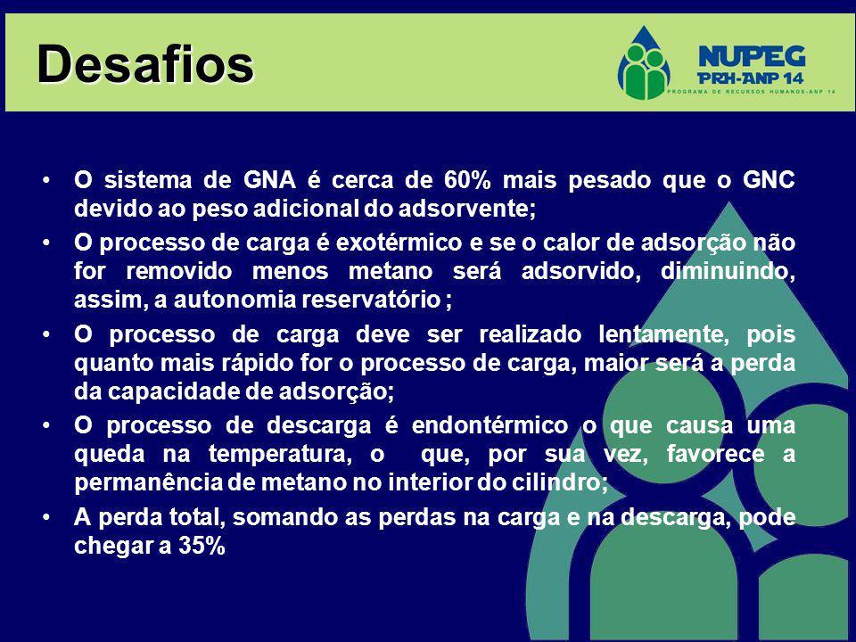 Desafios O sistema de GNA é cerca de 60% mais pesado que o GNC devido ao peso adicional do adsorvente;
