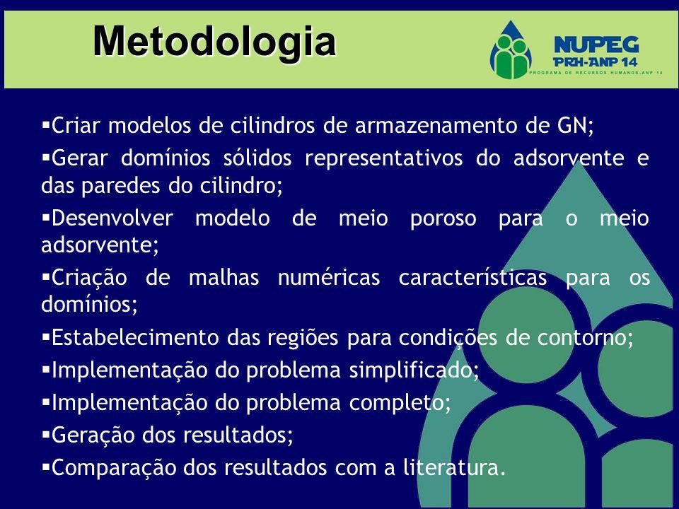 Metodologia Criar modelos de cilindros de armazenamento de GN;