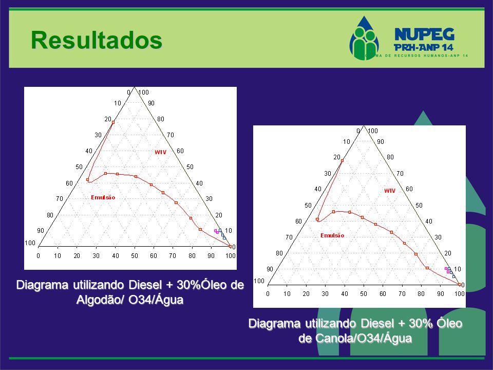 Resultados Diagrama utilizando Diesel + 30%Óleo de Algodão/ O34/Água