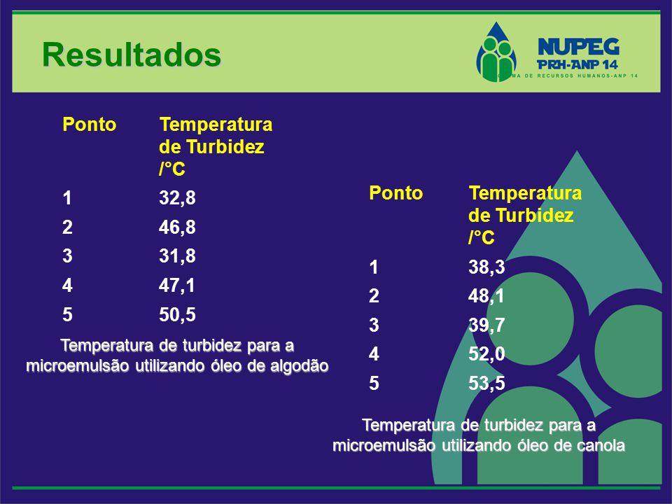 Resultados Ponto Temperatura de Turbidez /°C 1 32,8 2 46,8 3 31,8 4