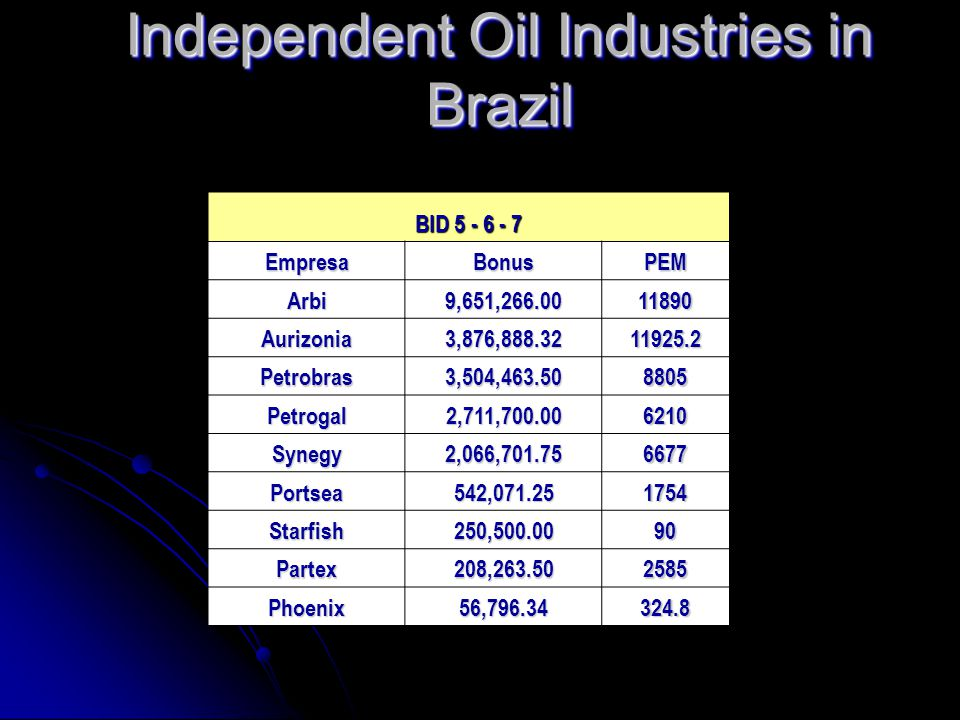 Independent Oil Industries in Brazil