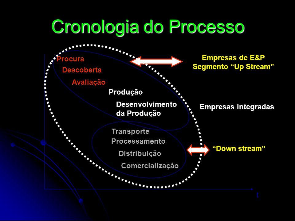 Cronologia do Processo