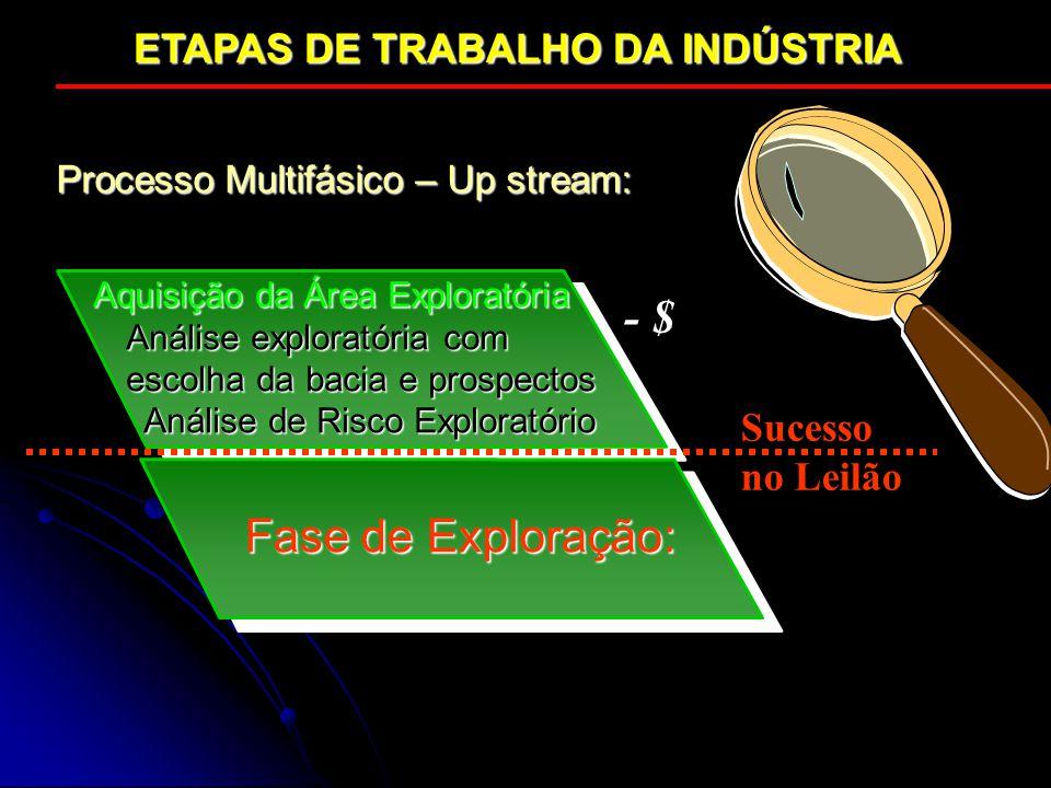 - $ Fase de Exploração: ETAPAS DE TRABALHO DA INDÚSTRIA Sucesso