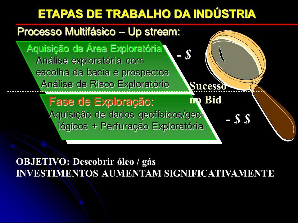 - $ - $ $ ETAPAS DE TRABALHO DA INDÚSTRIA Sucesso no Bid