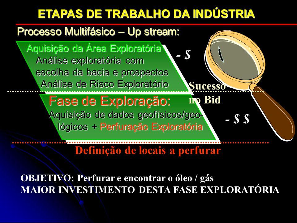- $ Fase de Exploração: - $ $ ETAPAS DE TRABALHO DA INDÚSTRIA Sucesso