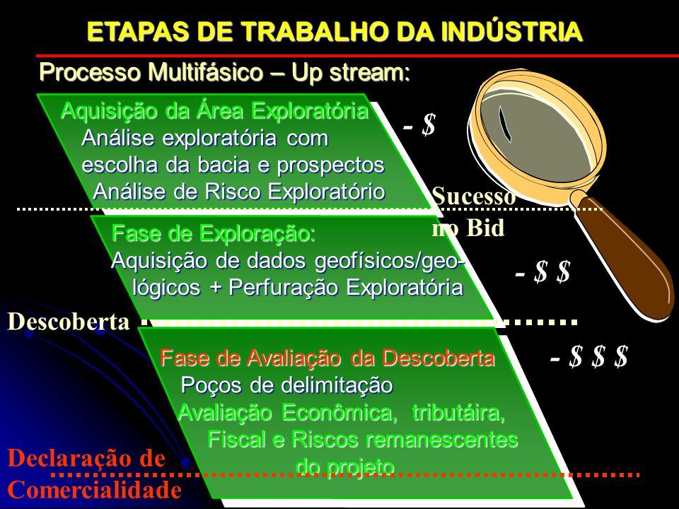 - $ - $ $ - $ $ $ ETAPAS DE TRABALHO DA INDÚSTRIA Sucesso no Bid