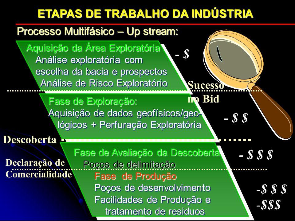 - $ - $ $ - $ $ $ $ $ $ $$$ ETAPAS DE TRABALHO DA INDÚSTRIA Sucesso