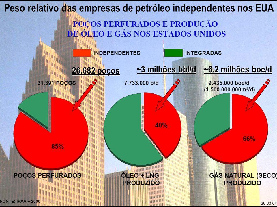 Peso relativo das empresas de petróleo independentes nos EUA
