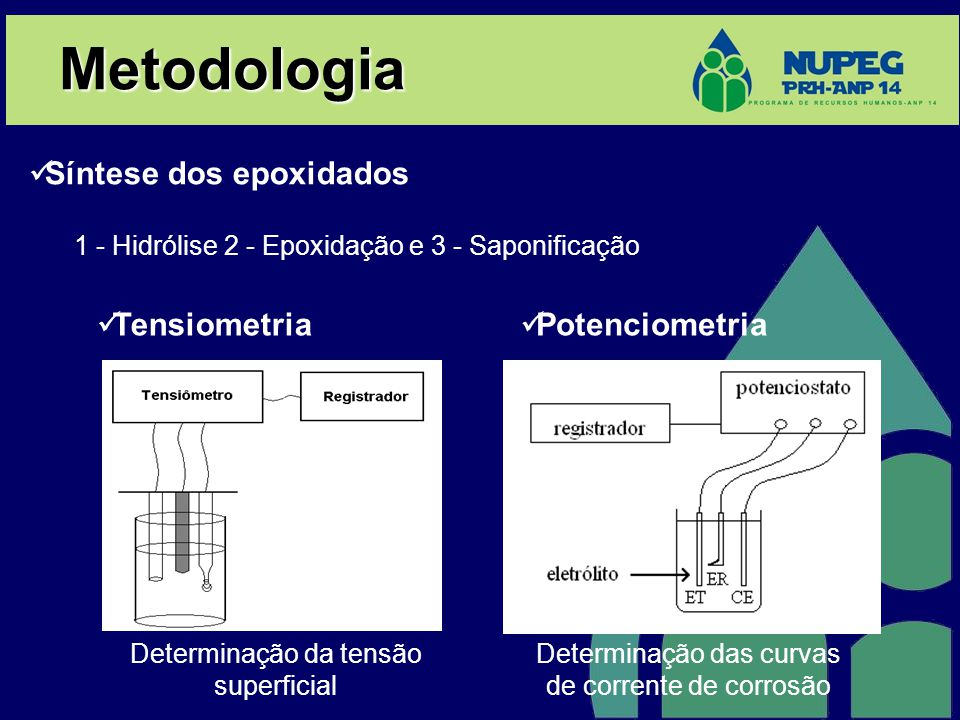 Metodologia Síntese dos epoxidados Tensiometria Potenciometria