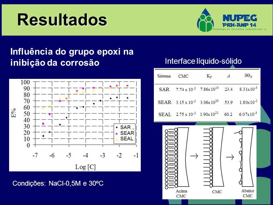 Resultados Influência do grupo epoxi na inibição da corrosão
