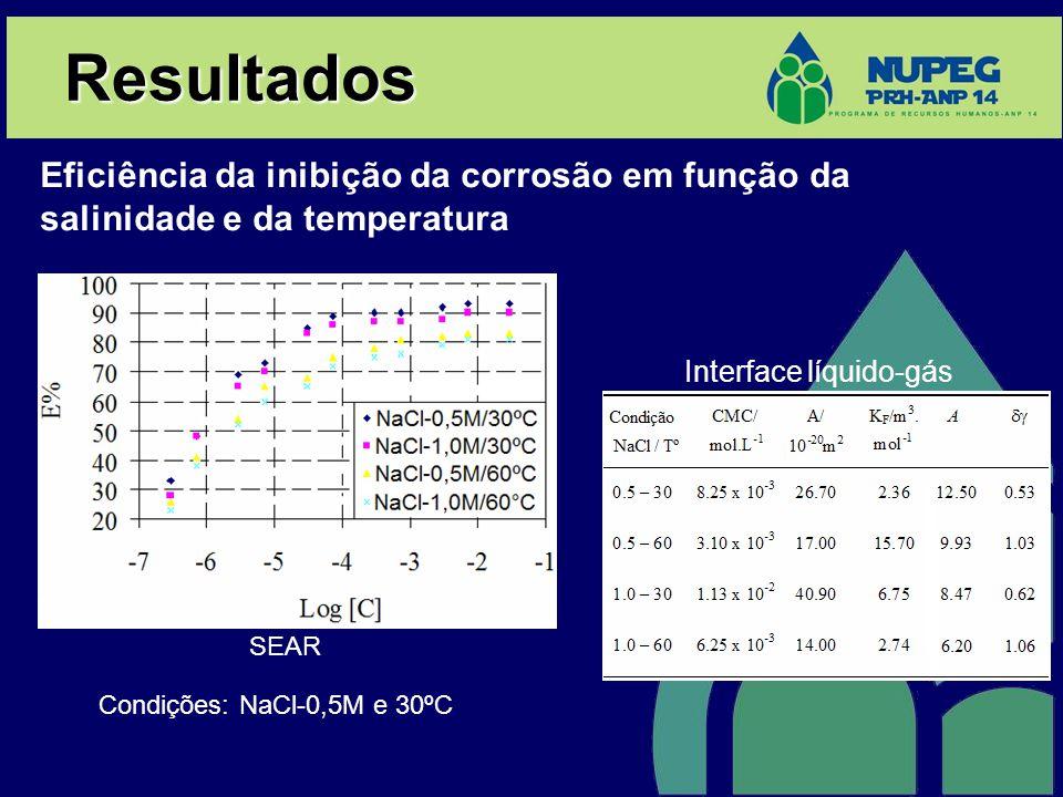 Resultados Eficiência da inibição da corrosão em função da salinidade e da temperatura. Interface líquido-gás.