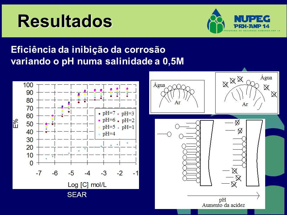 Resultados Eficiência da inibição da corrosão variando o pH numa salinidade a 0,5M SEAR
