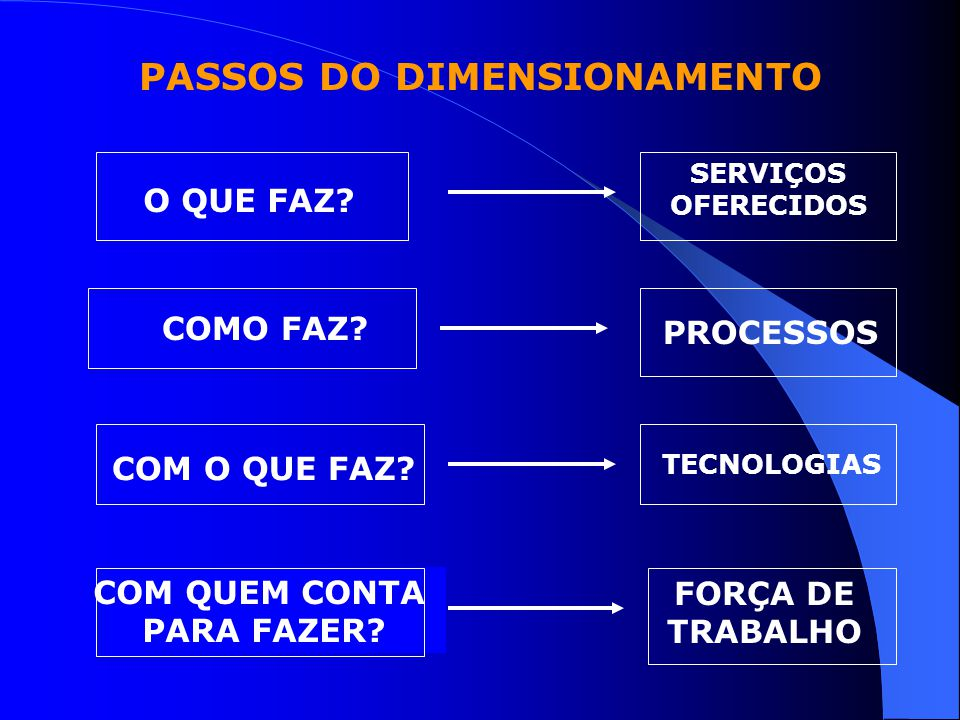 PASSOS DO DIMENSIONAMENTO