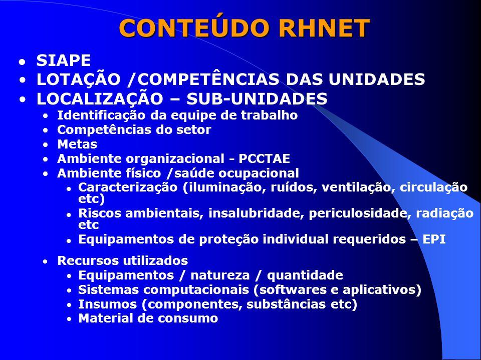CONTEÚDO RHNET SIAPE LOTAÇÃO /COMPETÊNCIAS DAS UNIDADES