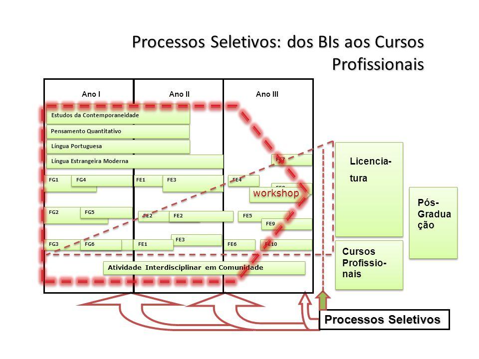 Processos Seletivos: dos BIs aos Cursos Profissionais