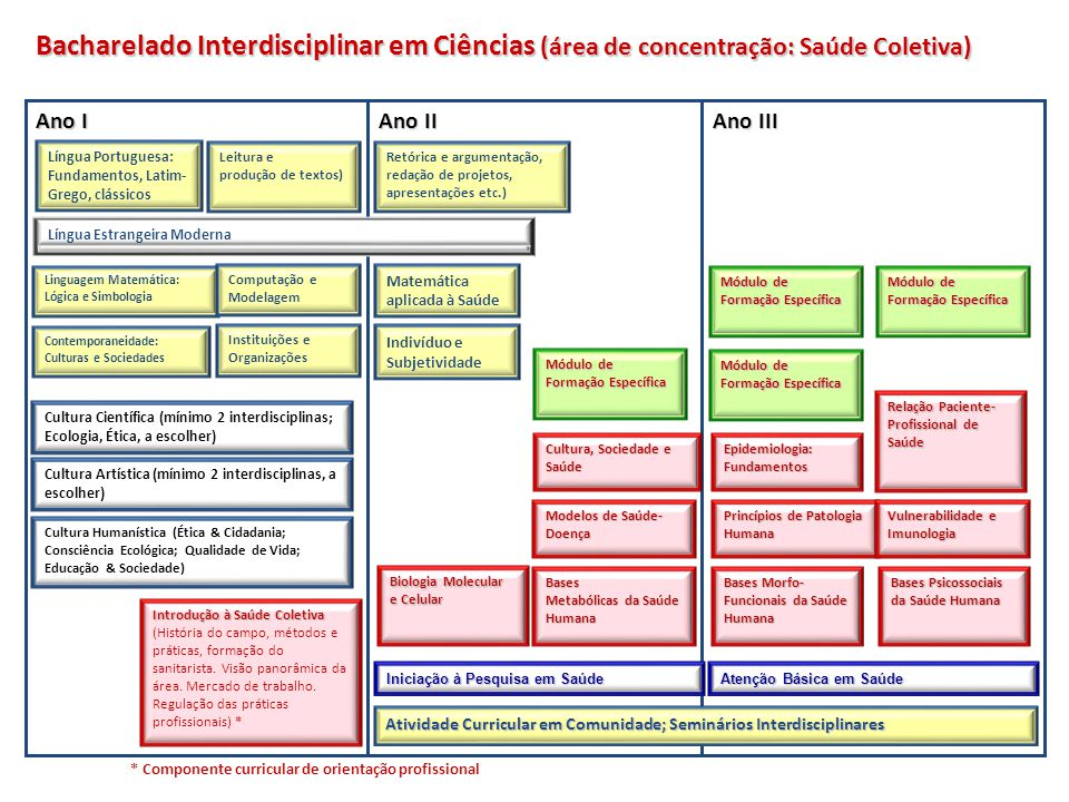 Bacharelado Interdisciplinar em Ciências (área de concentração: Saúde Coletiva)